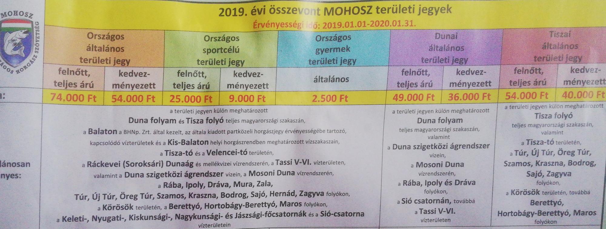 2019-es összevont Mohosz éves területi jegyek