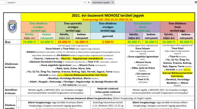 2021-es összevont Mohosz területi éves jegyek